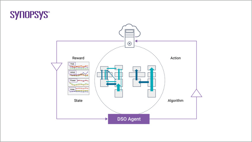 Design Space Optimization | Synopsys