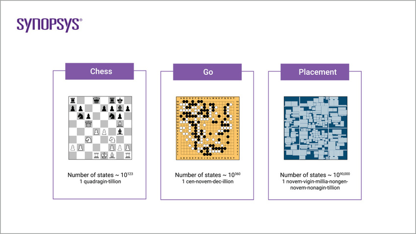 Chip Design Workflow | Synopsys