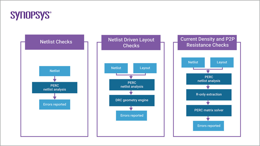 PERC Block Diagram | Synopsys