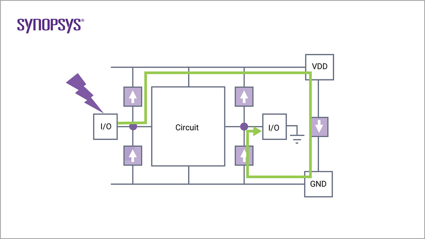PERC Diagram 2 | Synopsys