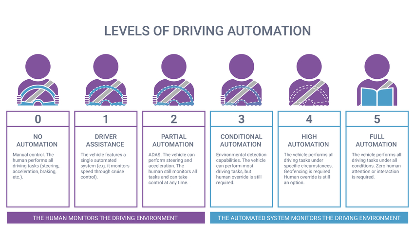 The 6 Levels of Vehicle Autonomy Explained | Synopsys Automotive