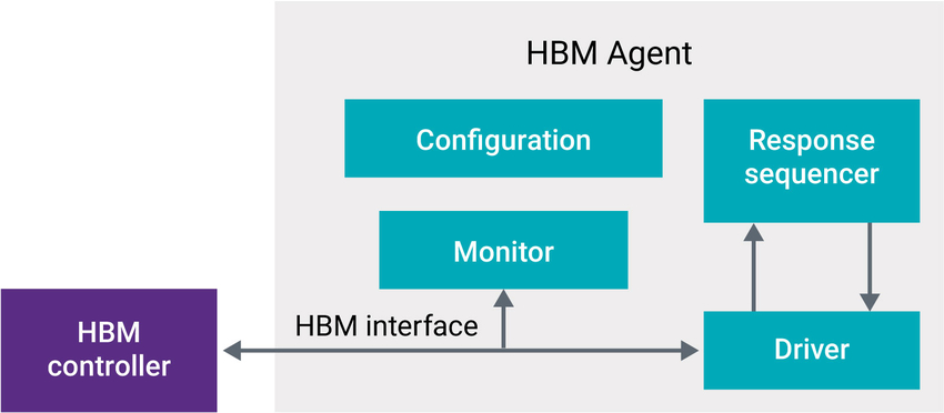 Verification IP for HBM