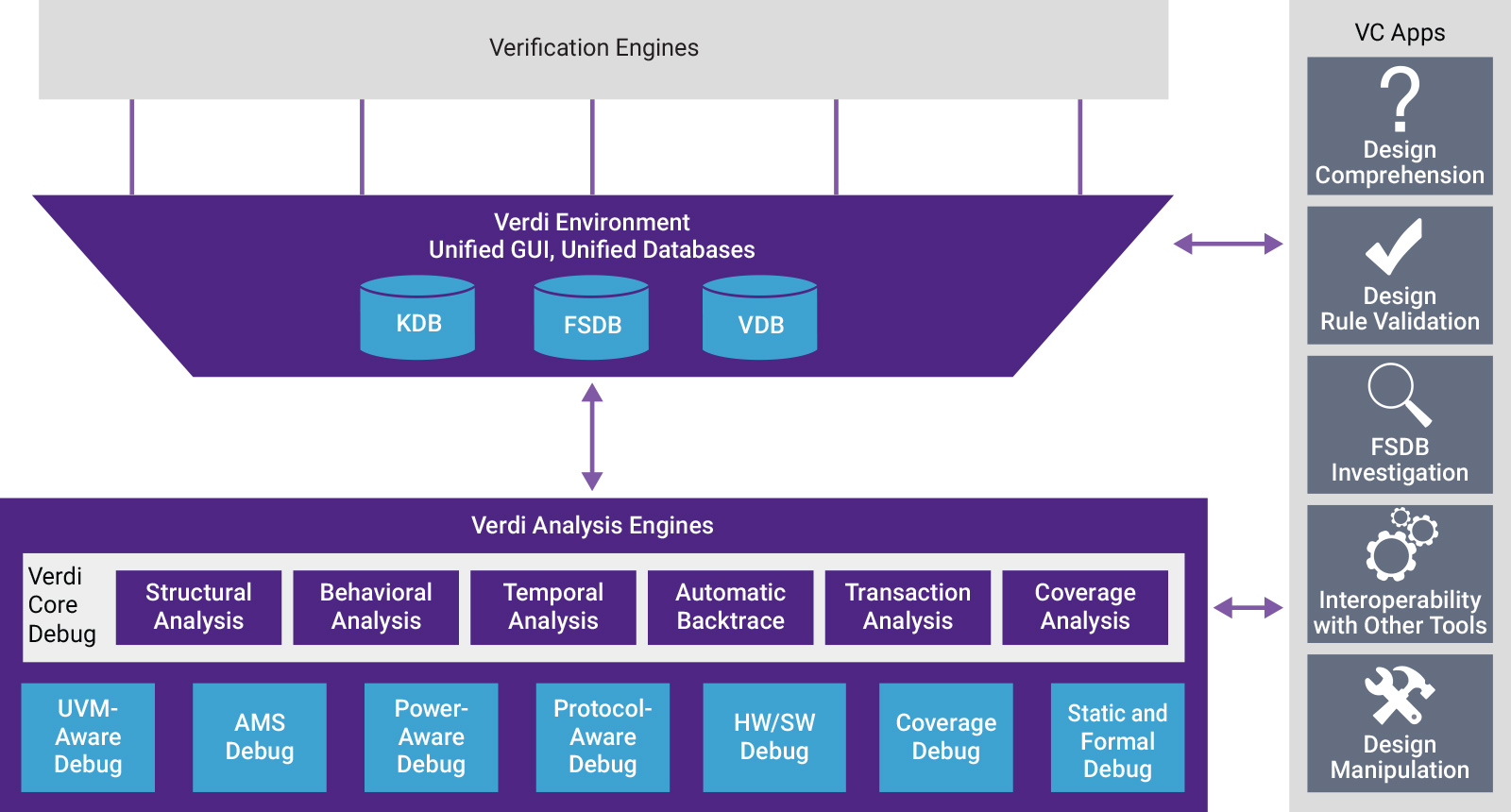 Verdi Automated Debug System showing Verification and Verdi Analysis engines and VC Apps