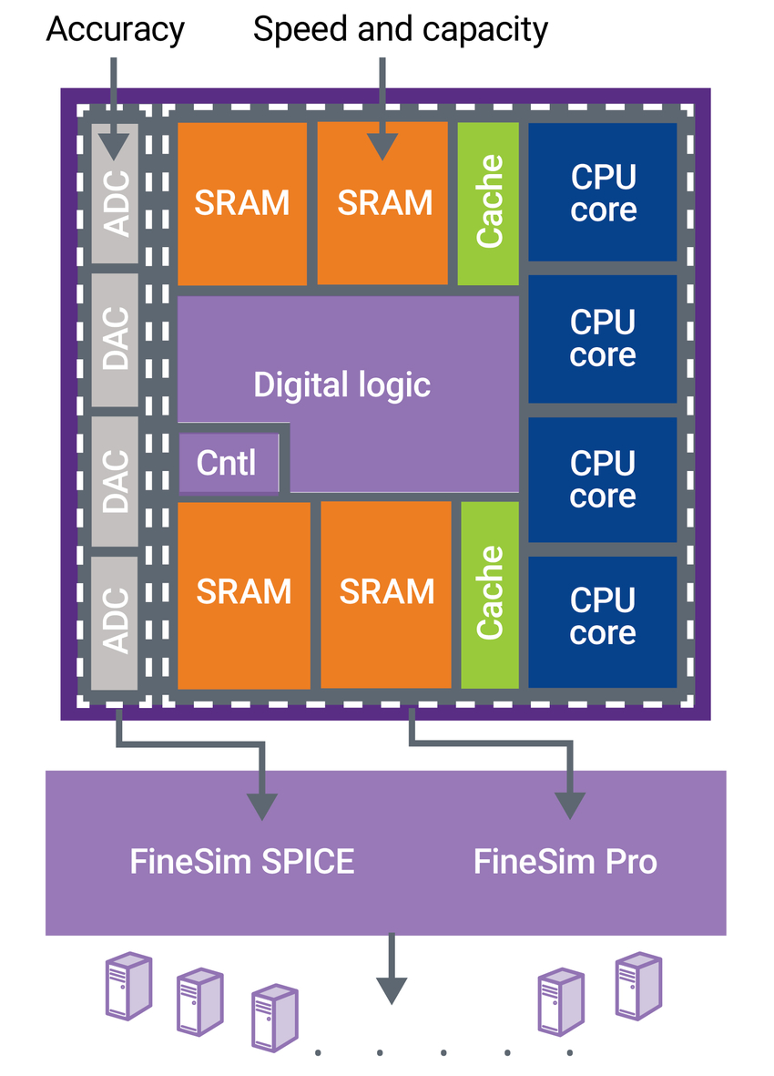 FineSim multi-core/multi-machine full-chip circuit simulation