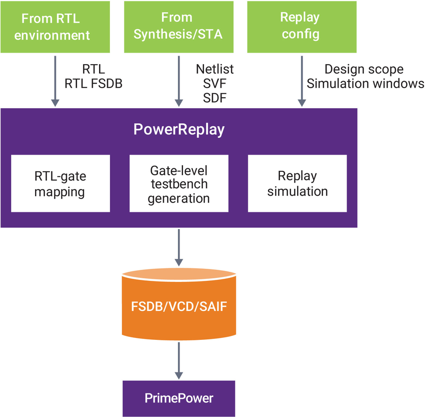 PowerReplay solution chart in combination with Synopsys PrimePower or PrimeTime PX