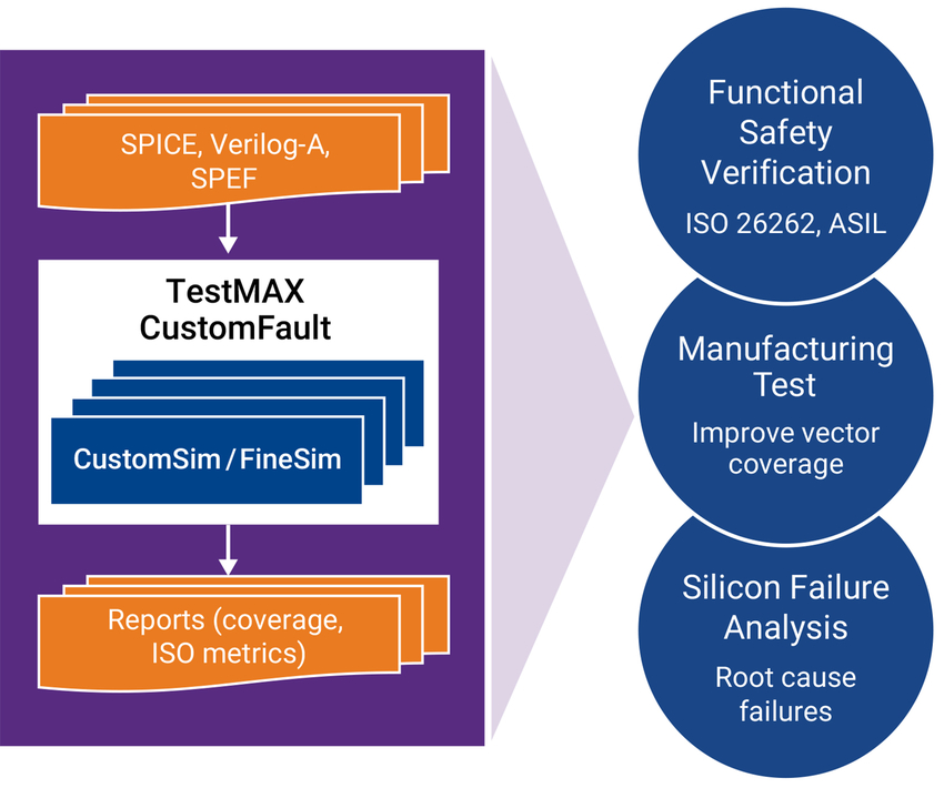 TestMAX CustomFault aids in functional safety verification, manufacturing test, and silicon failure analysis