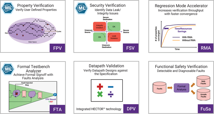 Features and benefits of VC Formal's formal verification techniques