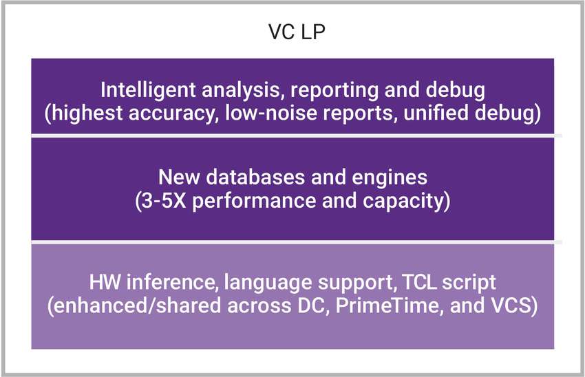 Chart showing Synopsys VC LP features and benefits