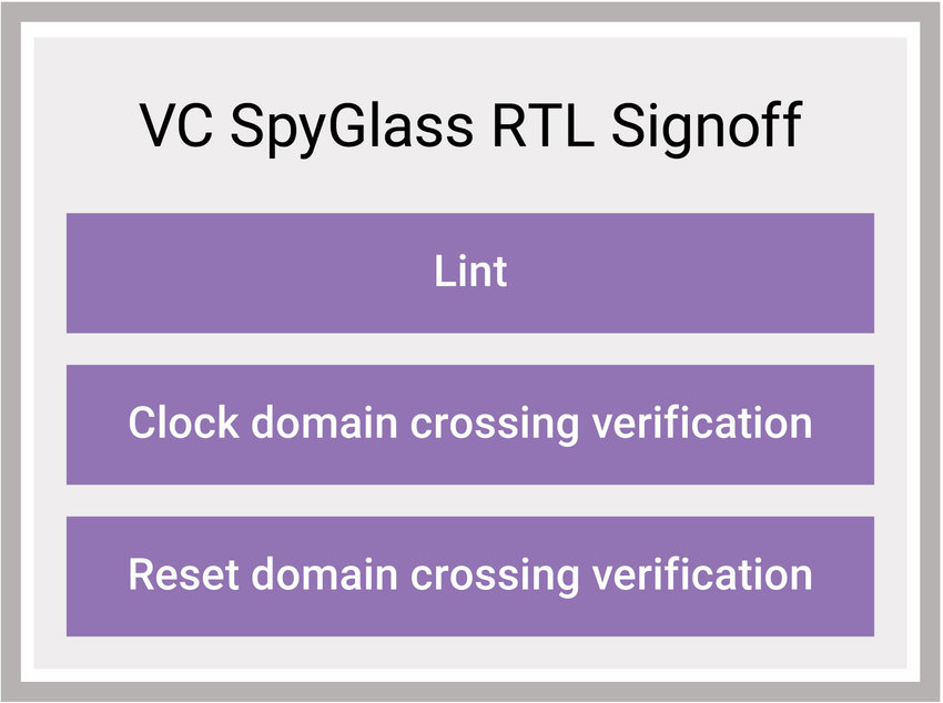 SpyGlass RTL Signoff Chart with clock domain crossing verification on the chart