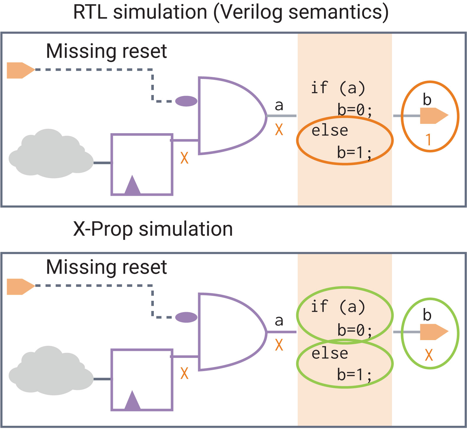 VCS X-prop simulation and RTL simulation (Verilog semantics)