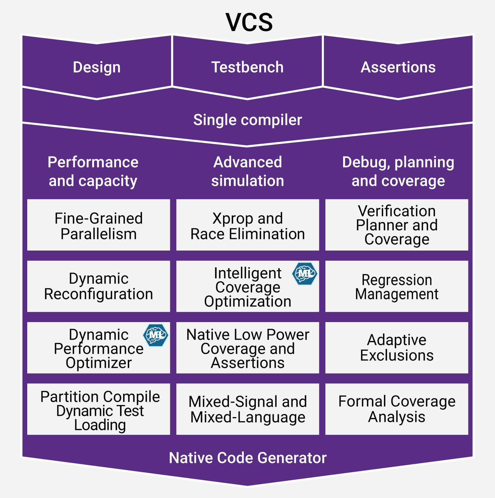 Flow chart showing VCS simulation benefits and capabilities