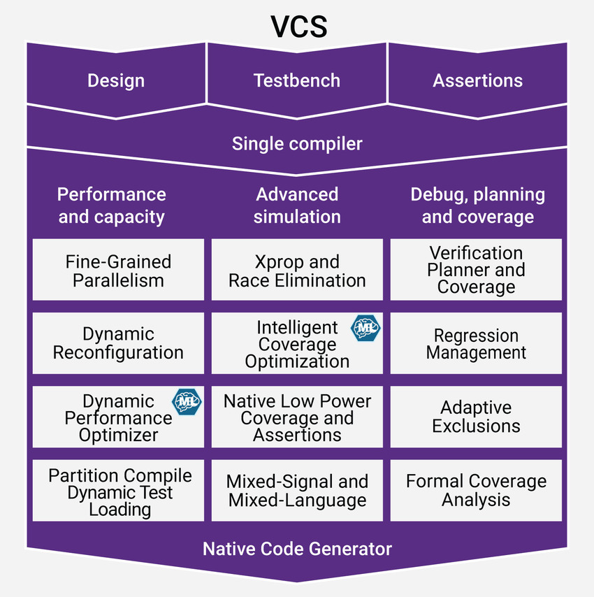VCS Diagram