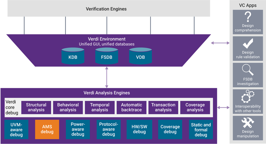 Verdi Advanced AMS Debug in Verdi Unified Debug Platform