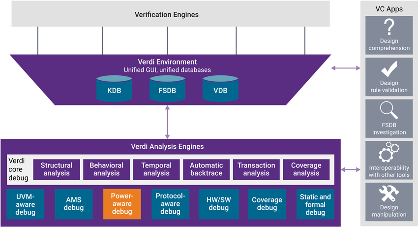Verdi Power-Aware Debug showing Verification and Verdi Analysis Engines with VC Apps