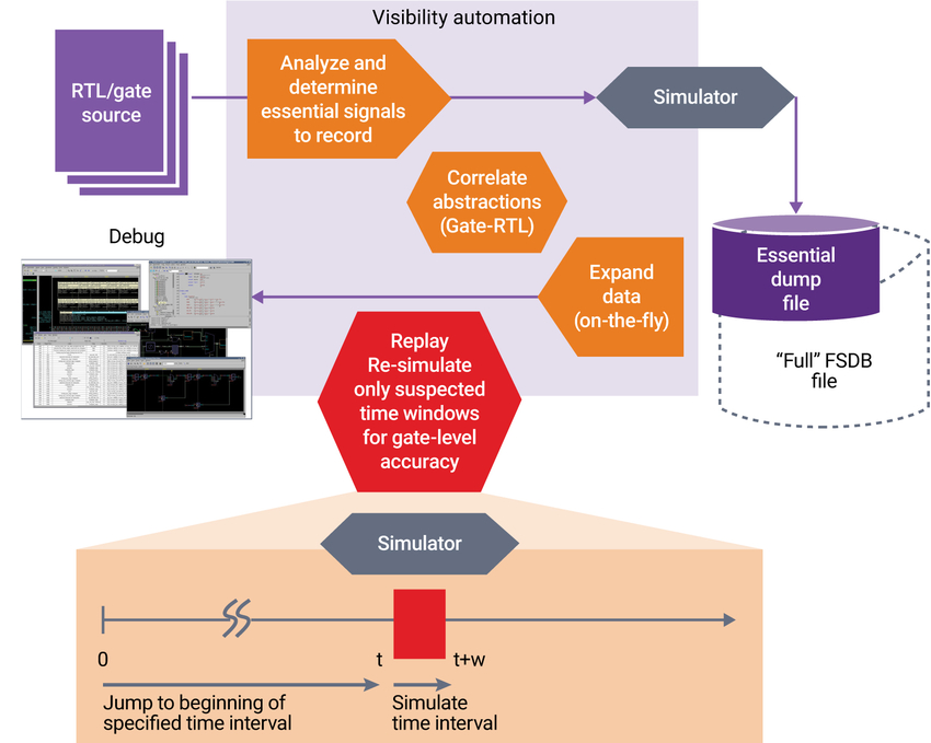 Siloti Visibility Automation System enables full debug visibility with minimum simulation cost
