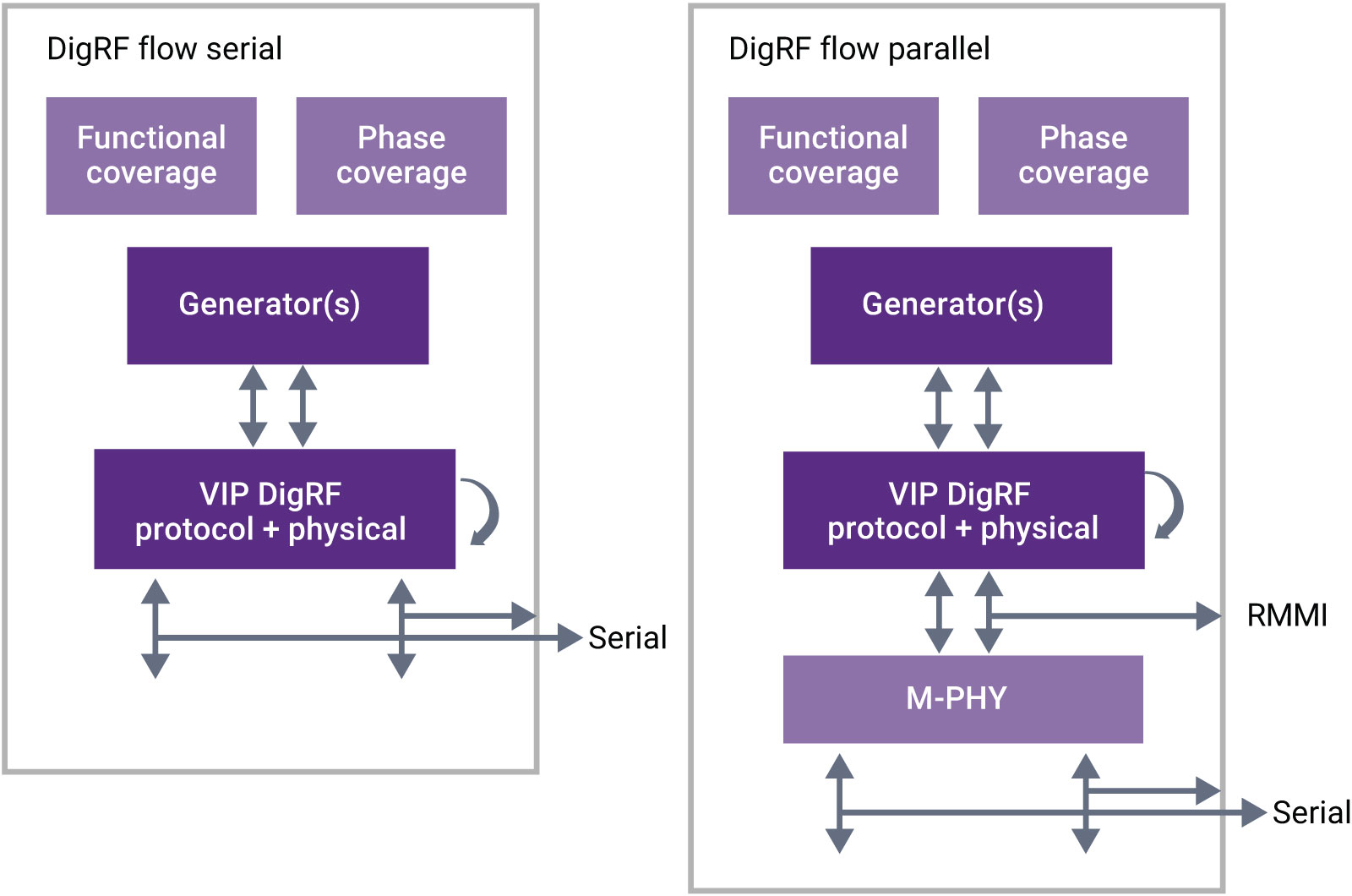 Verification IP for MIPI DigRF
