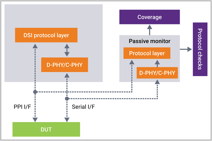 Verification IP for MIPI DSI