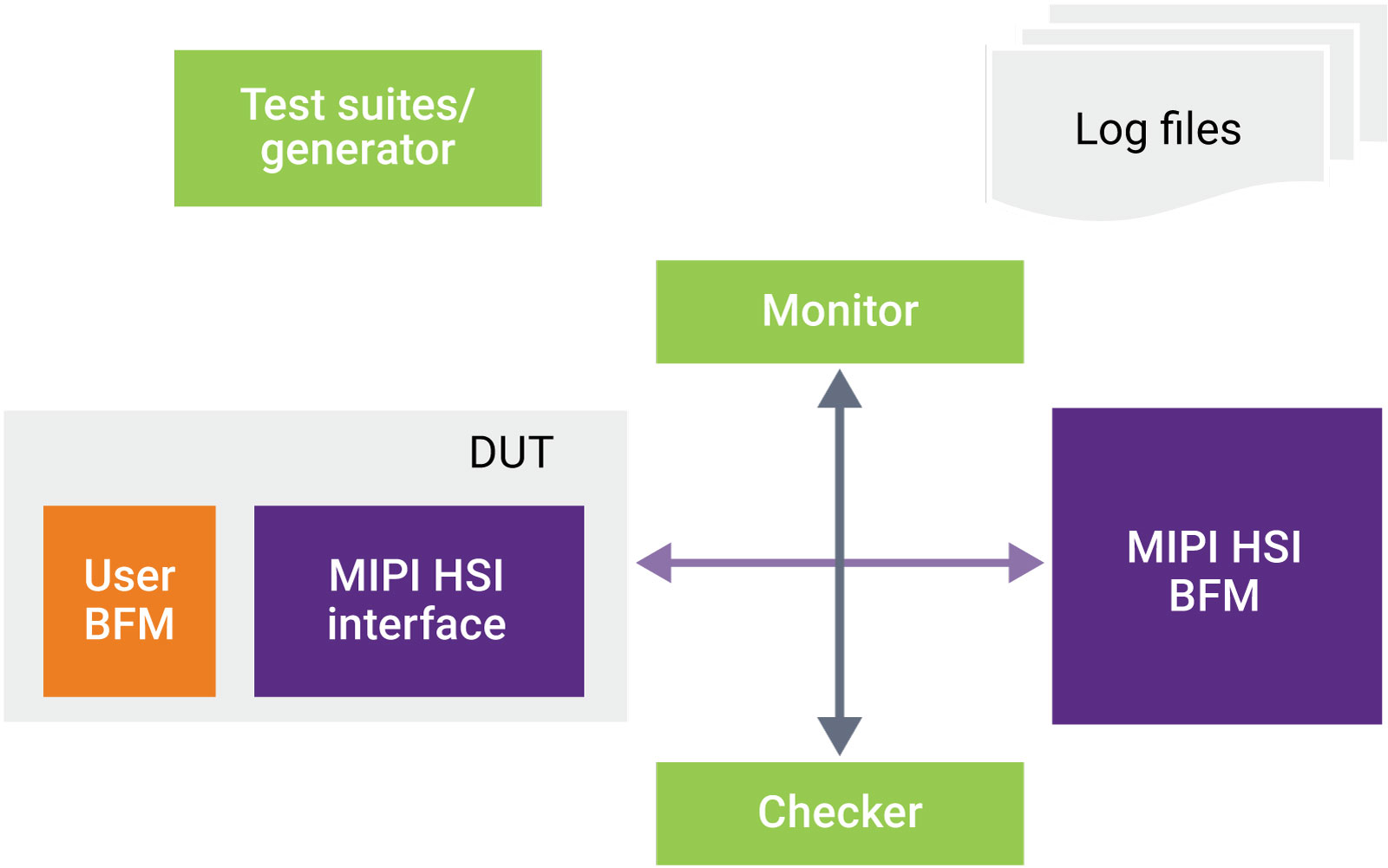Verification IP for MIPI HSI