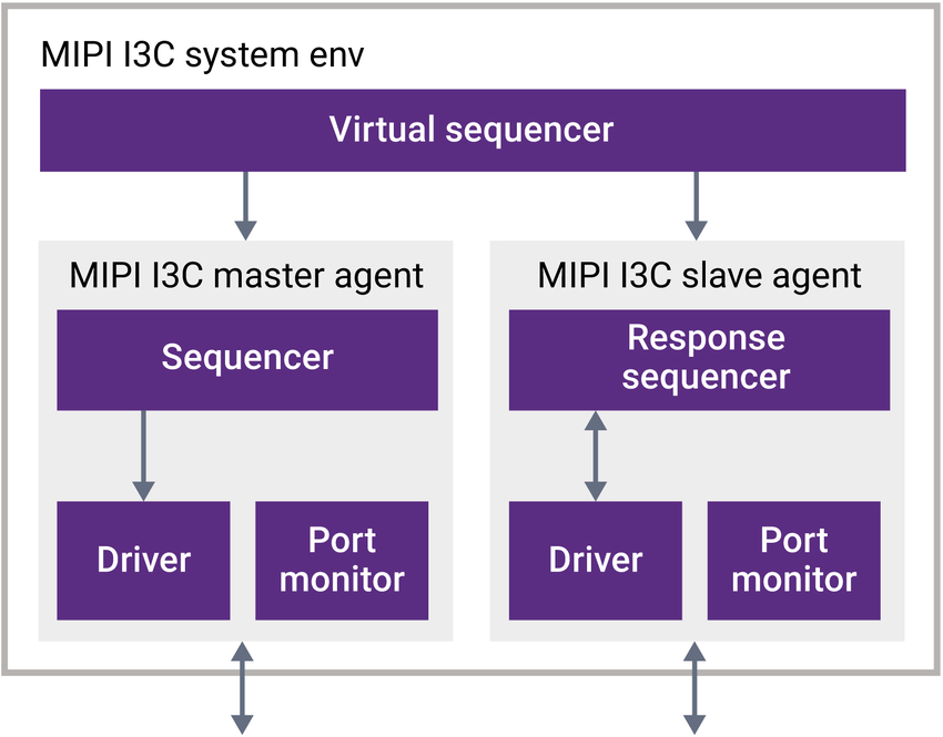 Verification IP for MIPI I3C