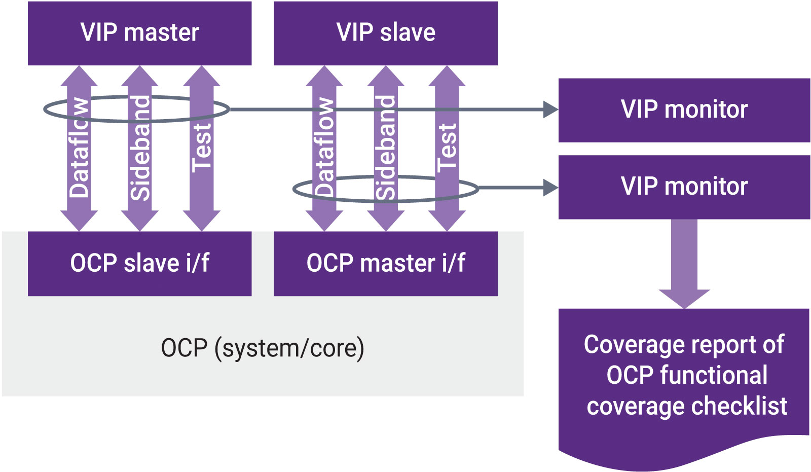 Verification IP for OCP