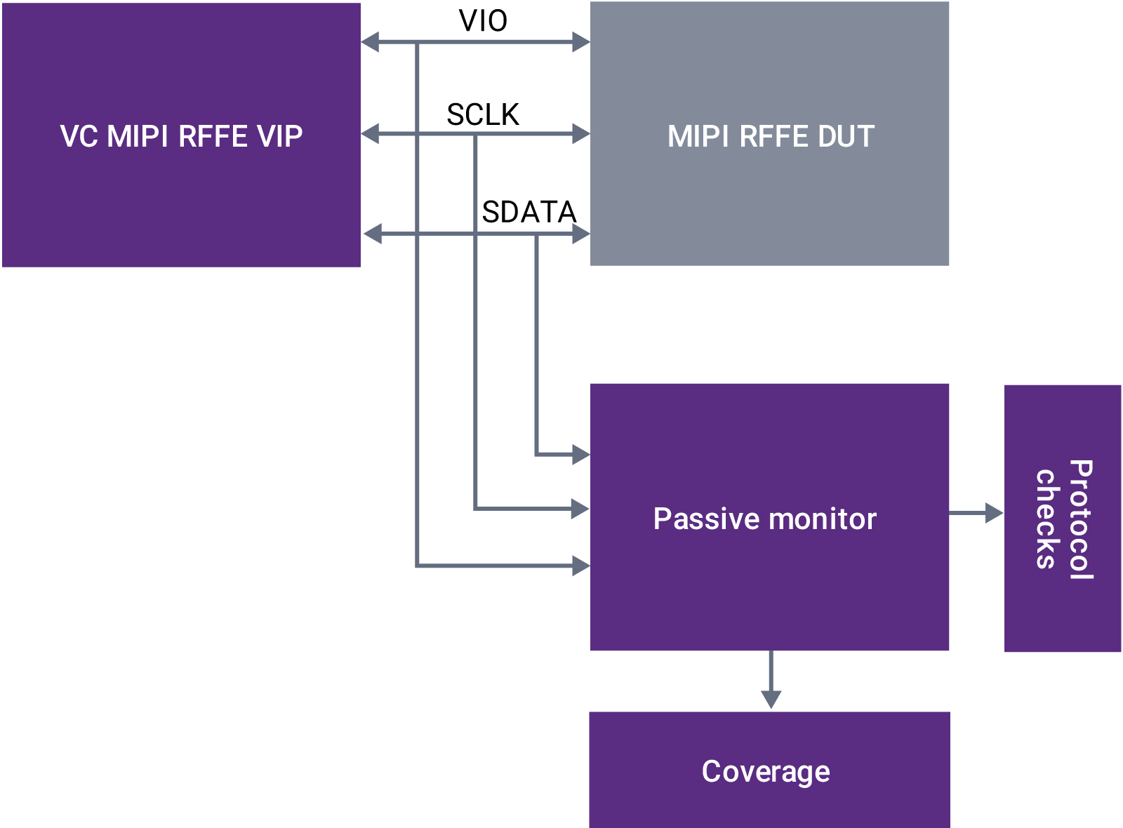 Verification IP for MIPI RFFE