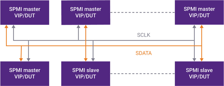 Verification IP for MIPI SPMI