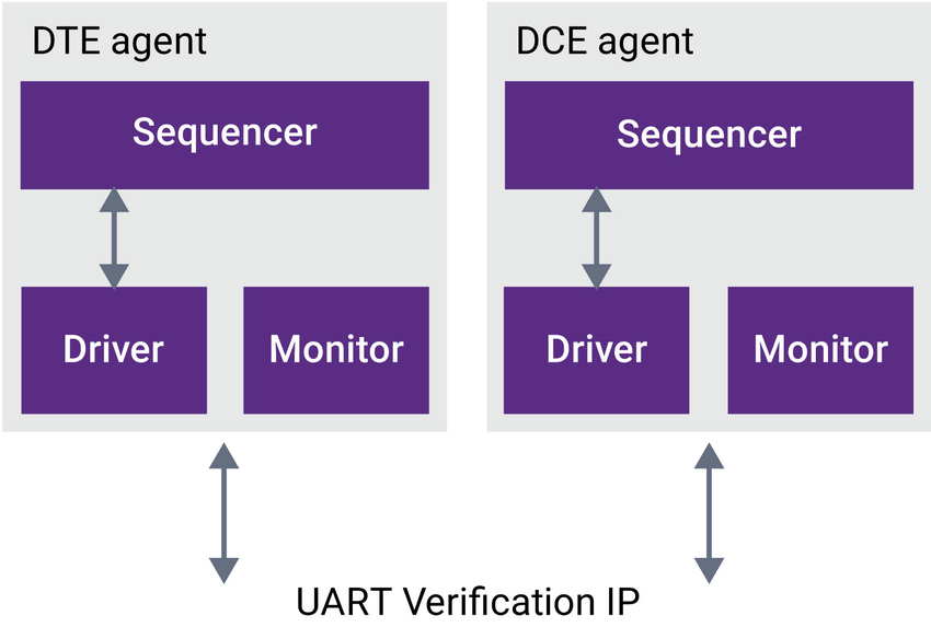 UART VC Verification IP