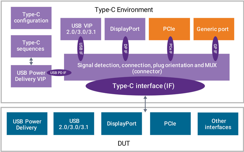 USB Type-C Subsystem Verification Solution