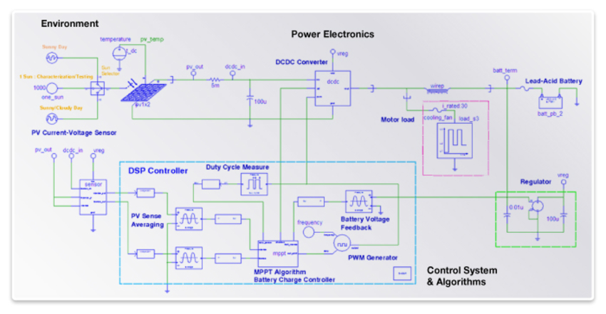 Simulation Of Complete Solar Pv Systems