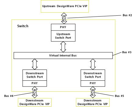 DWTB: PCI Express Switch Enumeration Using VMM-Based DesignWare