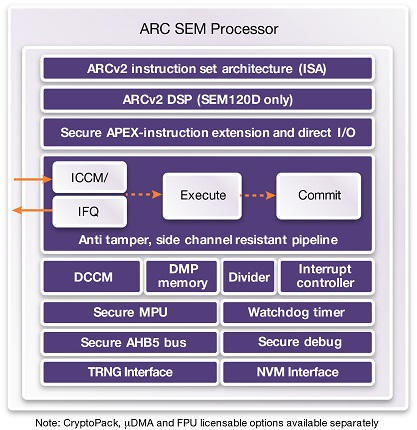 ARC SEM Security Processors