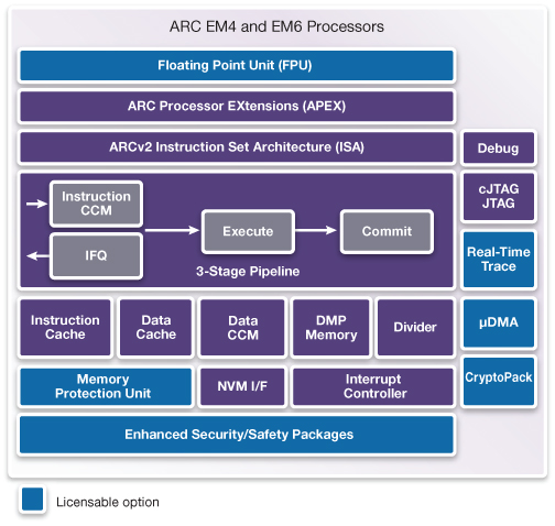 DesignWare ARC EM4 and EM6 Block Diagram
