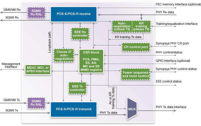 Ethernet PCS Block Diagram