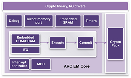 ARC CryptoPack Block Diagram