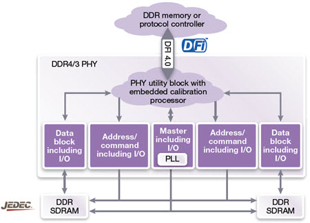 DDR4/3 PHY