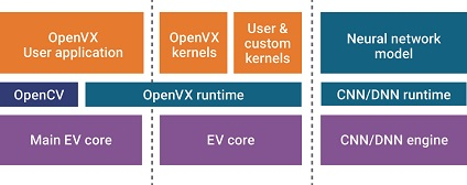 EV Runtime Block Diagram