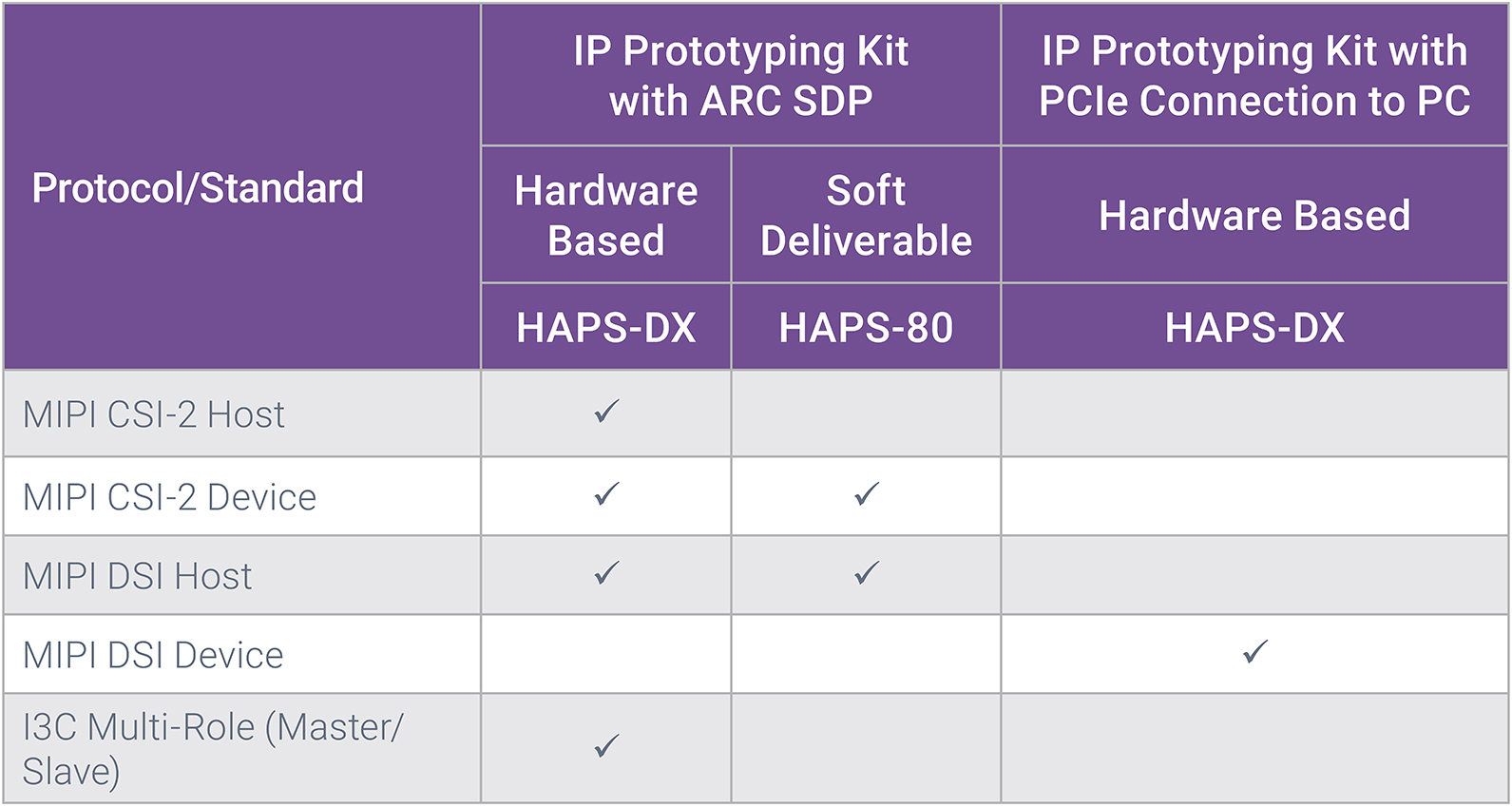 IP Prototyping Kits for MIPI