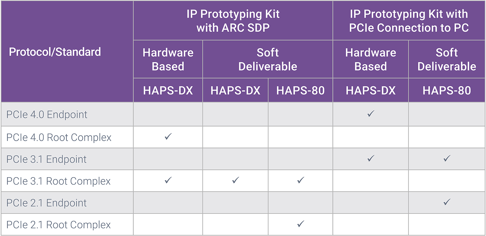 IP Prototyping Kits for PCIe 4.0, 3.0 & 2.0