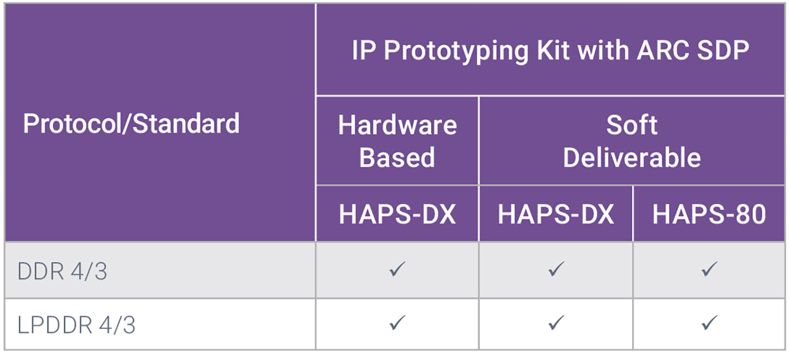 IP Prototyping Kits for DDR and LPDDR