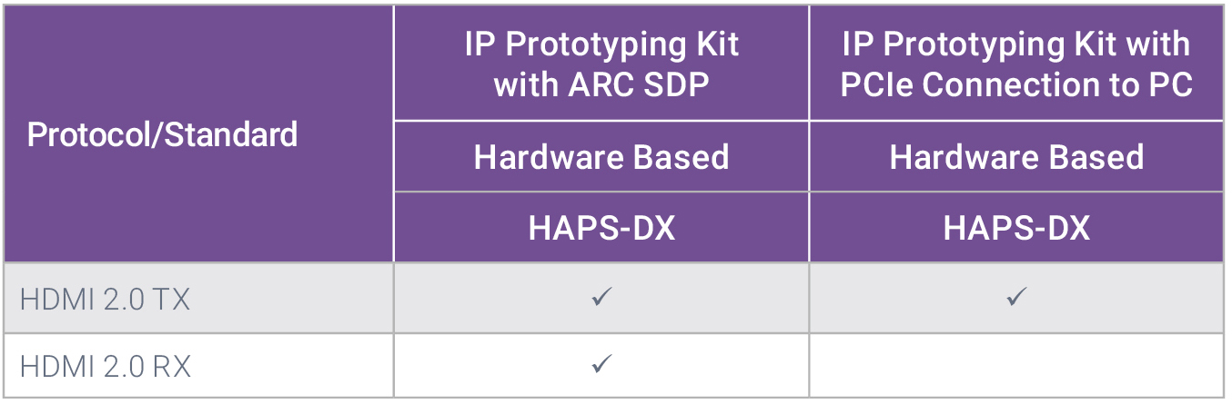 IP Prototyping Kits for HDMI