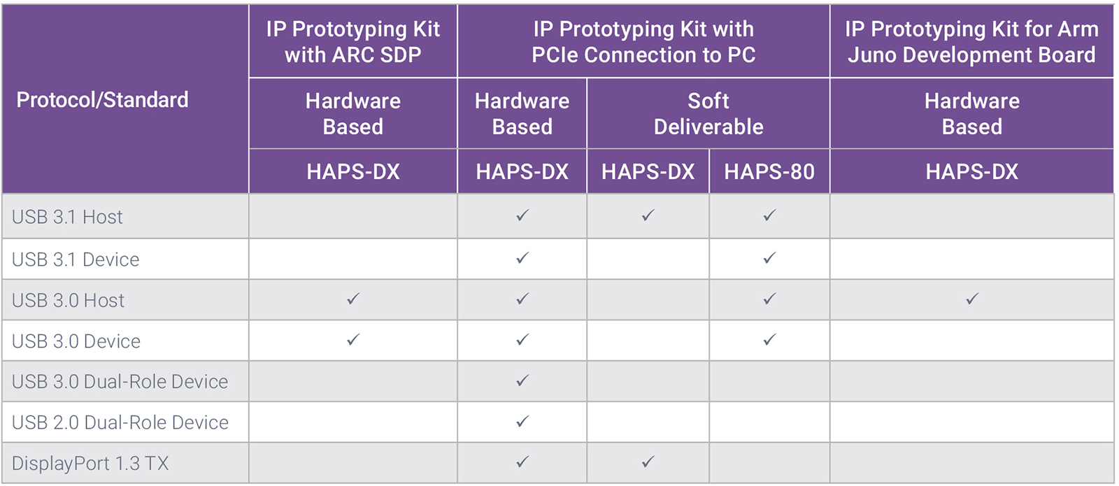 IP Prototyping Kits for USB