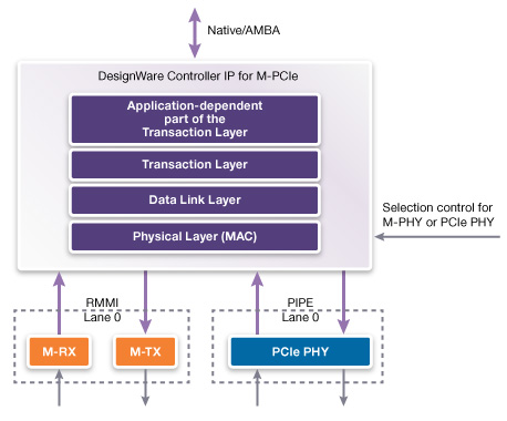DesignWare IP for M-PCIe block diagram