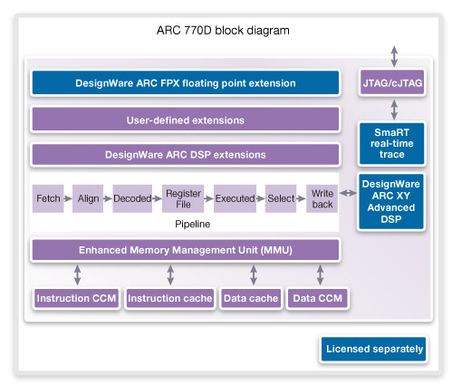 DesignWare ARC 770D Block Diagram