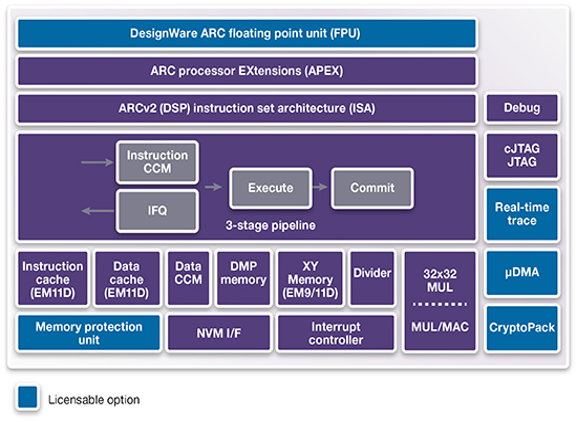 DesignWare ARC EM9D / EM11D Processors on