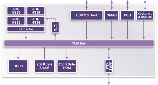 ARC HS38 VDK Block Diagram