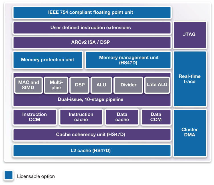 DesignWare HS4xD Block Diagram