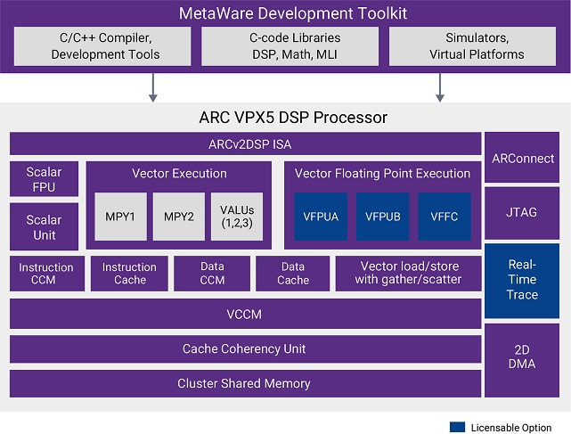 DesignWare ARC VPX5 Block Diagram