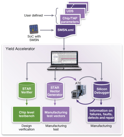 STAR Memory System Yield Accelerator