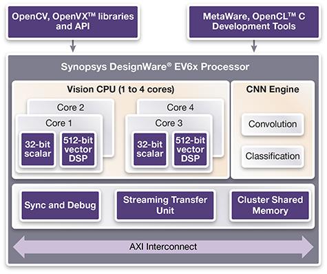 DesignWare EV6x Vision Processors