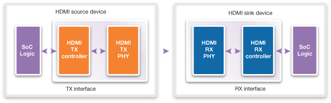 DesignWare HDMI 2.0 TX IP Block Diagram